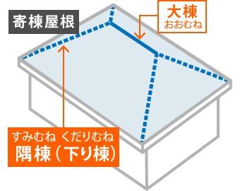 寄棟屋根における「大棟」と「隅棟(下り棟)」)