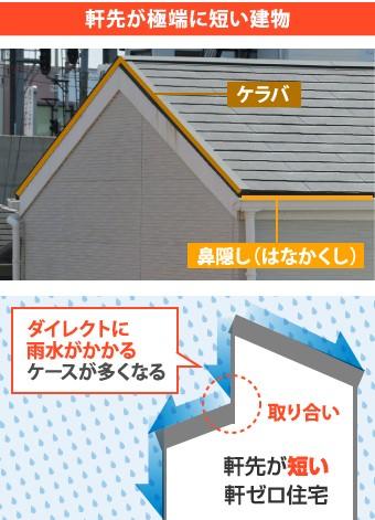 軒先が極端に短い建物における雨水の動き