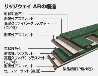 リッジウェイ ARの構造