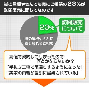 街の屋根やさんでも実にご相談の23%が訪問販売に関してなのです