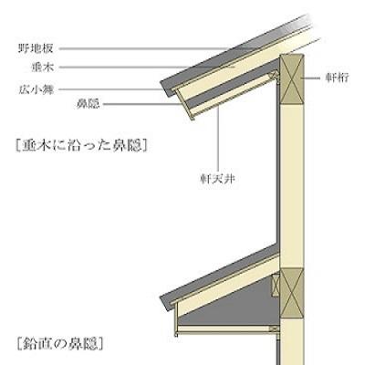 雨樋の構造の状態